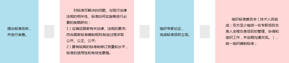 团体标准申报流程详细流程